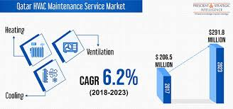 Qatar HVAC Service Market to Grow at a Stable Rate