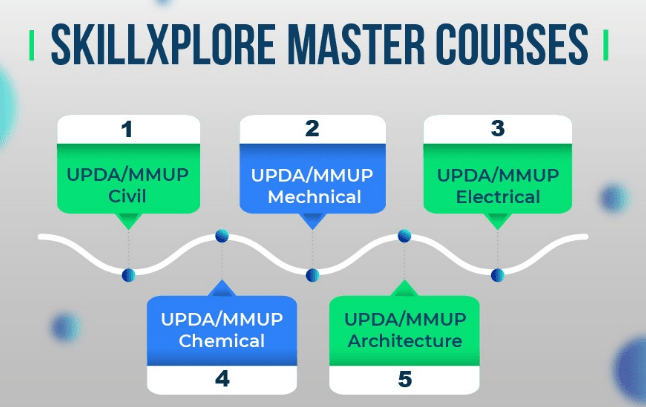 UPDA Qatar Exam Questions Civil Mechanical Electrical